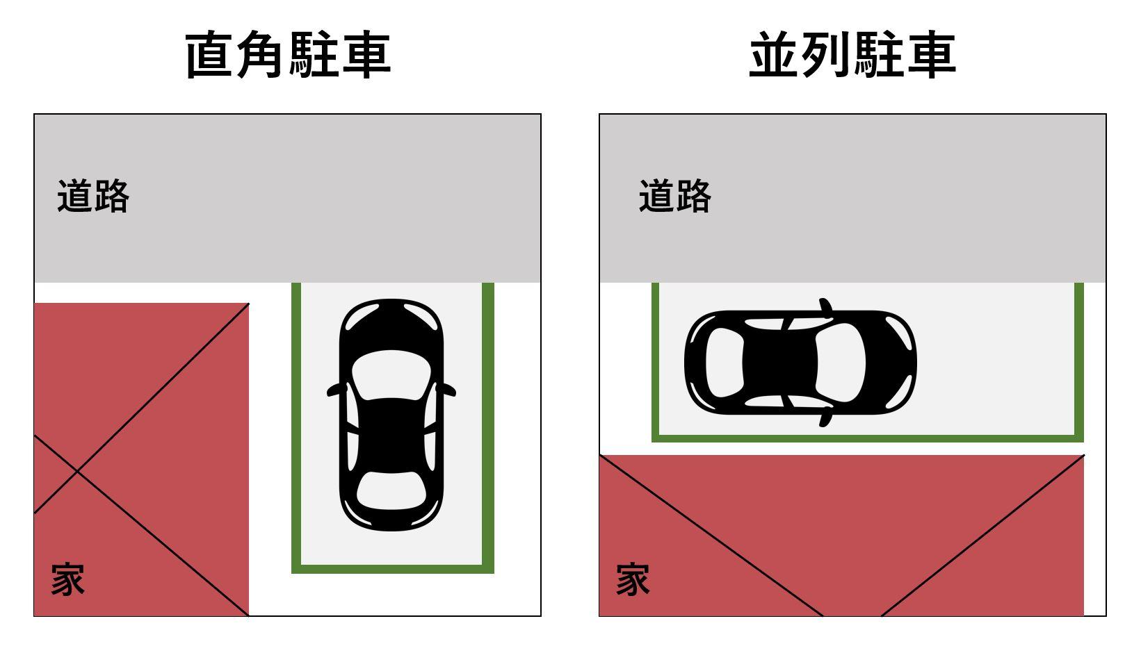駐車の種類によっても必要なスペースは変わってくる